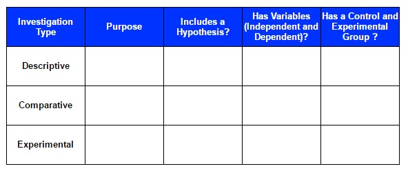 Types Of Science Investigations Texas Gateway